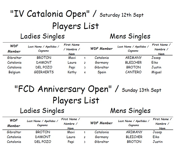 Provisional Players List Catalonia Open <br>+ FCD Anniversary Open a 2015-09-05
